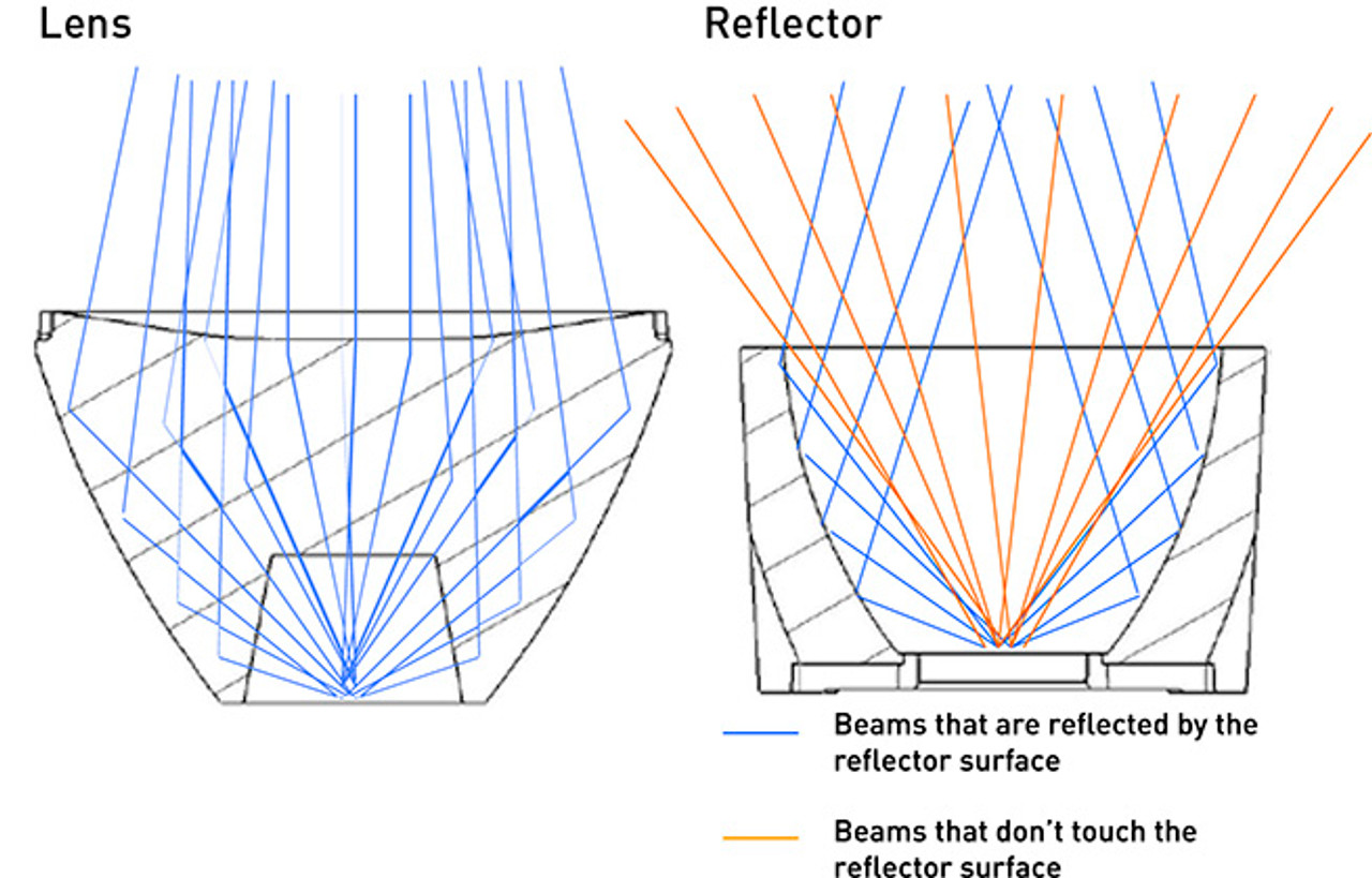 Our TIR lenses are much more efficient than other reflector designs