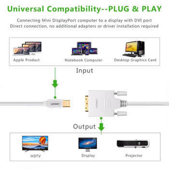 UGreen 10405 2M Mini DisplayPort to DVI Cable Product Image 2