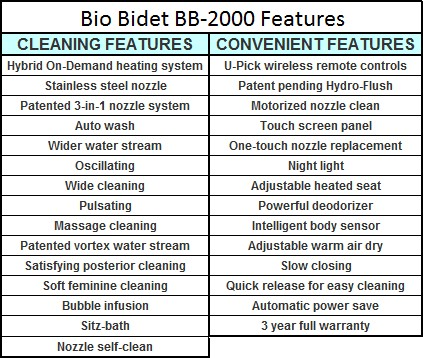 Bio Bidet Bliss BB-2000 Features List