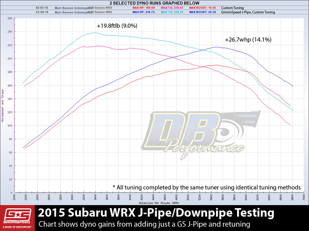 Catted J-Pipe/Downpipe - 2015+ Subaru WRX 6MT