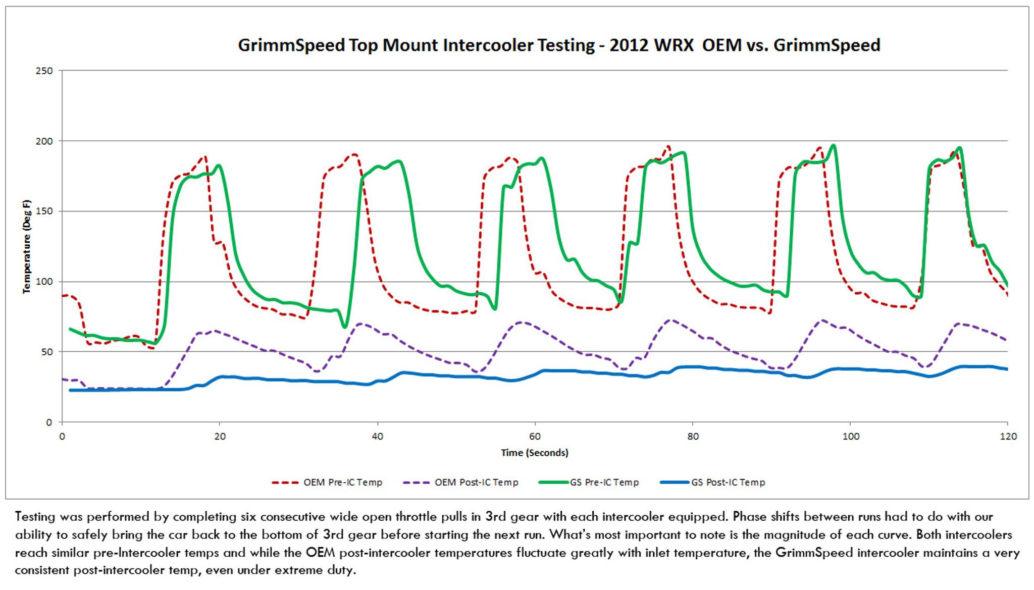 Top Mount Intercooler Kit Subaru 08 14 Wrx 05 09 Legacy Gt Outback Cooling Diagram