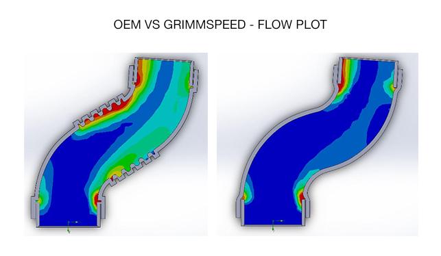 postmafhose-slidesoem-vs-grimmspeed-flow-rate.jpg