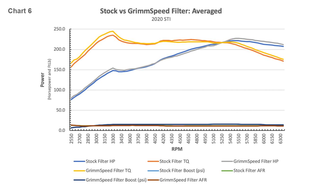 stock-vs-grimmspeed-filter-average-2020-sti-2.jpg