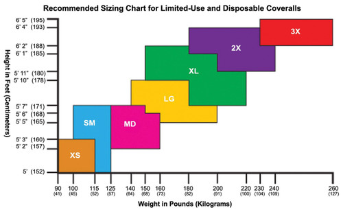 Sizing Chart for Disposable Coveralls