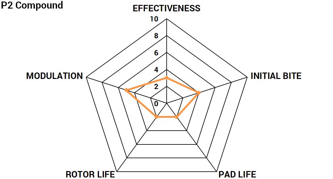 Radar chart for Paragon Performance P2 brake pad compound