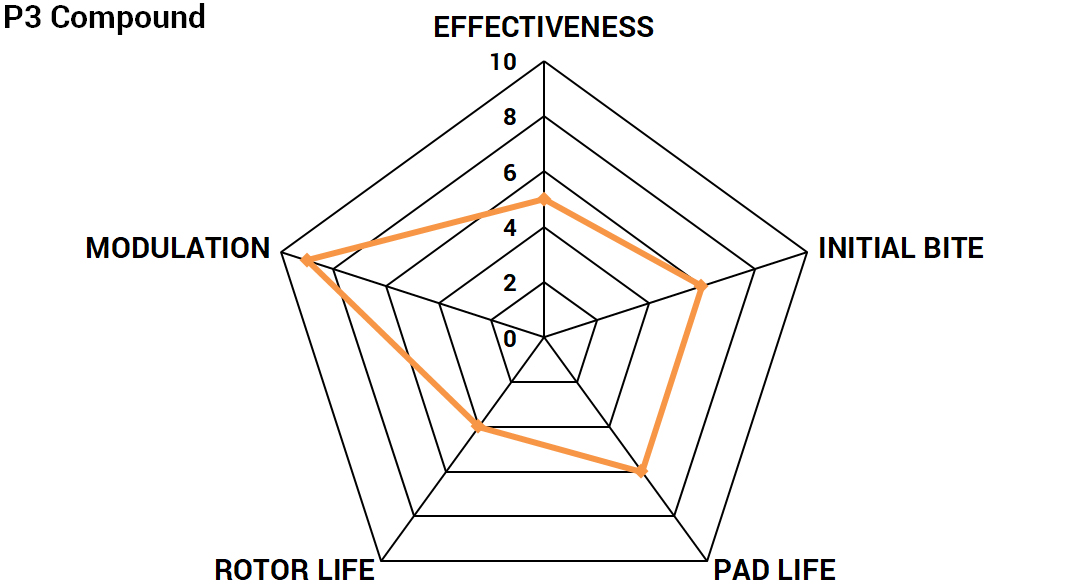 Radar chart for Paragon Performance P3 brake pad compound