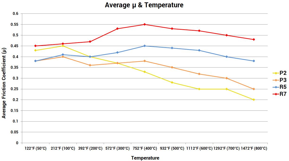 Paragon brake pad compounds comparison - Average Mu & Temperature