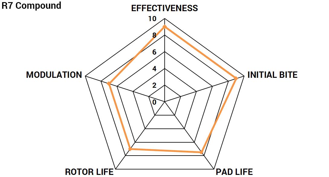 Radar chart for Paragon Performance R7 brake pad compound