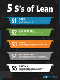 5 S's of Lean Poster Version 2