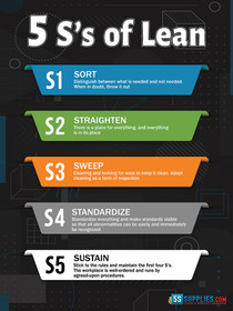 5 S's of Lean Poster Version 3