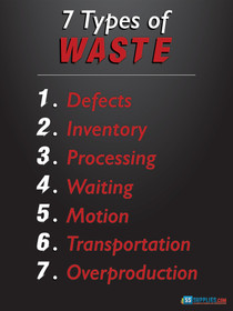 7 Types of Waste Poster Version 1