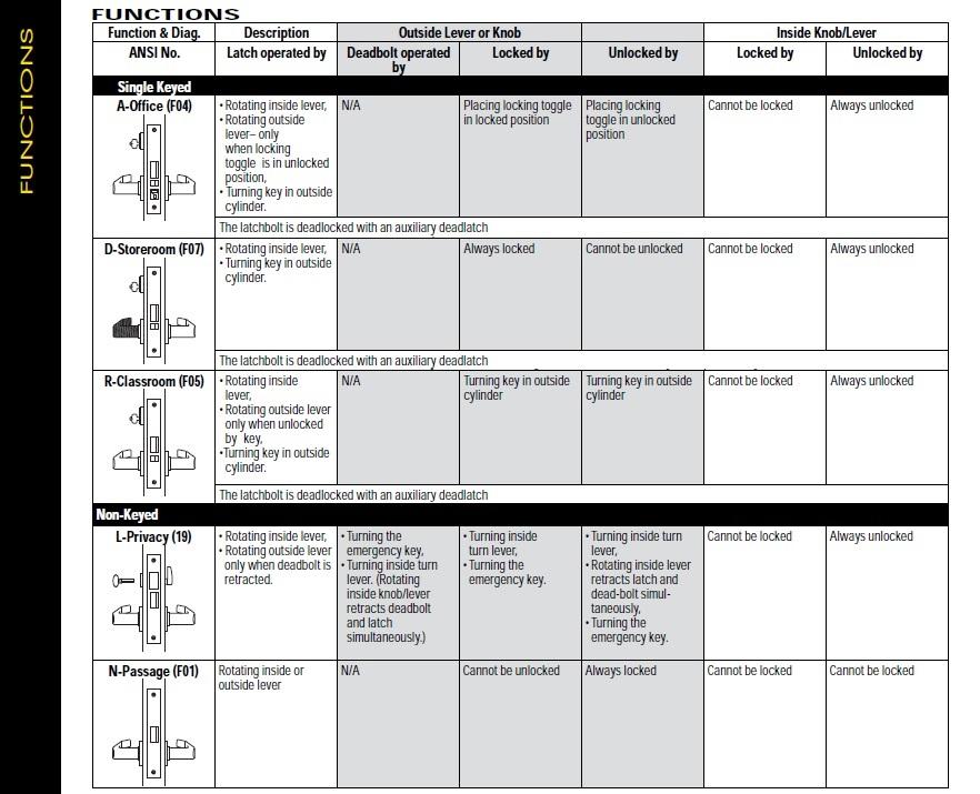 best-access-40h-series-heavy-duty-mortise-locks-functions.jpg