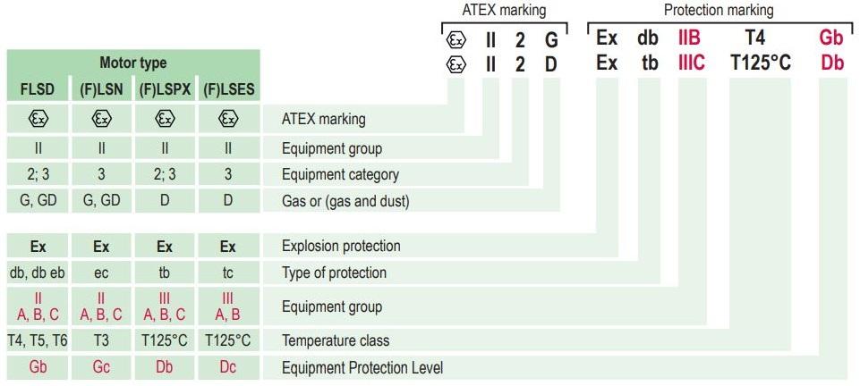 Atex markings on plate