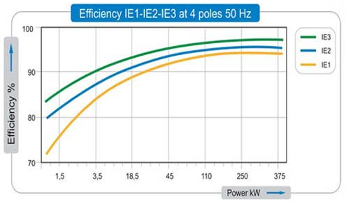 IE1 IE2 IE3 Efficiency Table Show off
