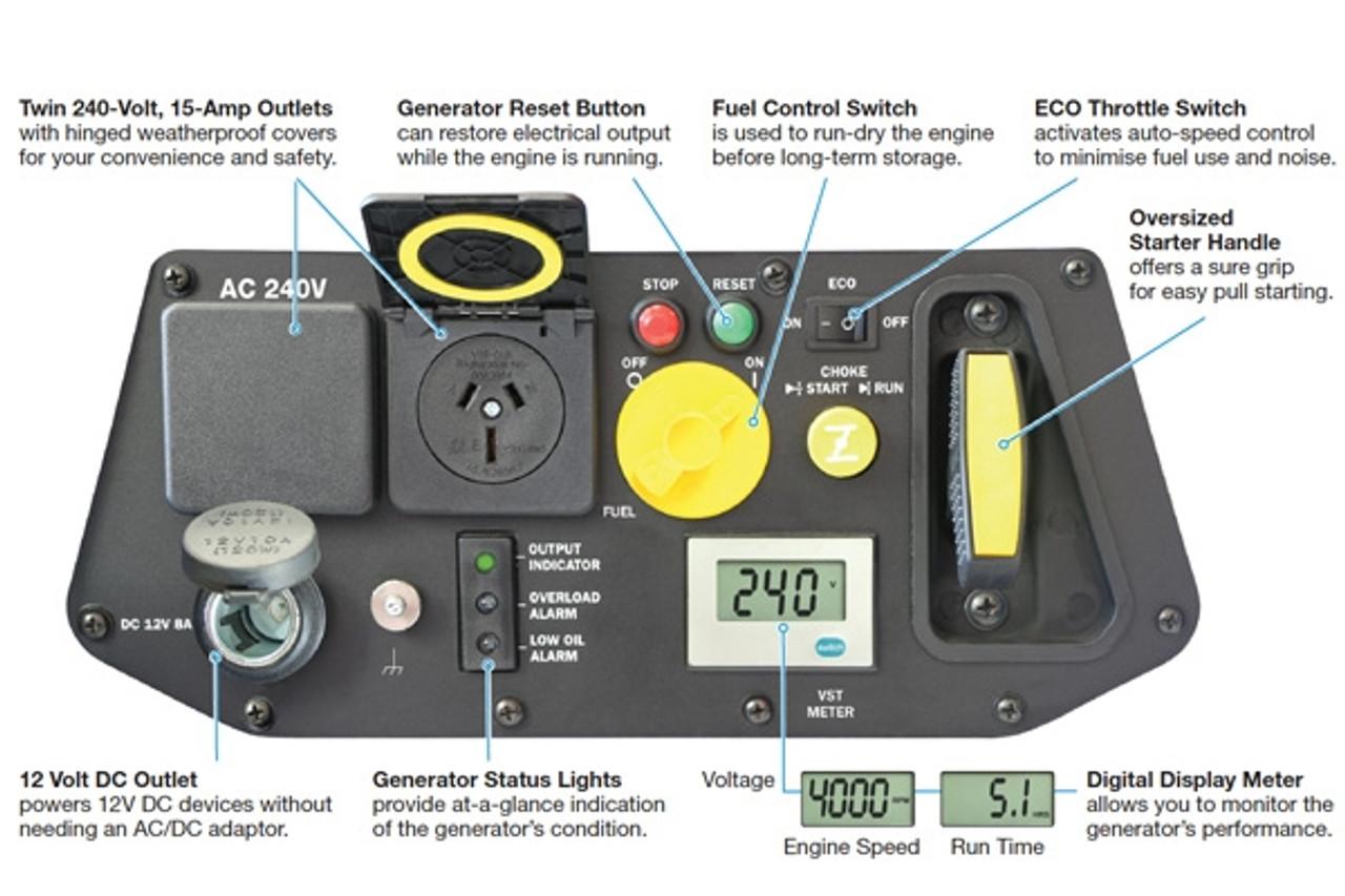 Westinghouse WHXC2400i Digital Inverter Generator - Control Panel
