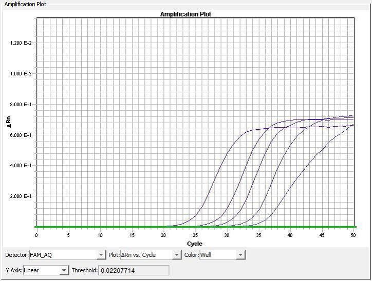 omicsvial-3cr-rt-pcr-sensitivity.png