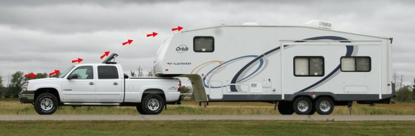 Diagram of air flow over a truck and RV using an AeroShield wind deflector