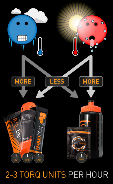 TORQ Fueling System