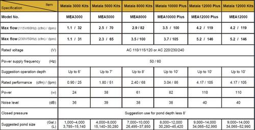 Matala EZ Air Pro 3 Kit 5000-16,000 Gallon Pond