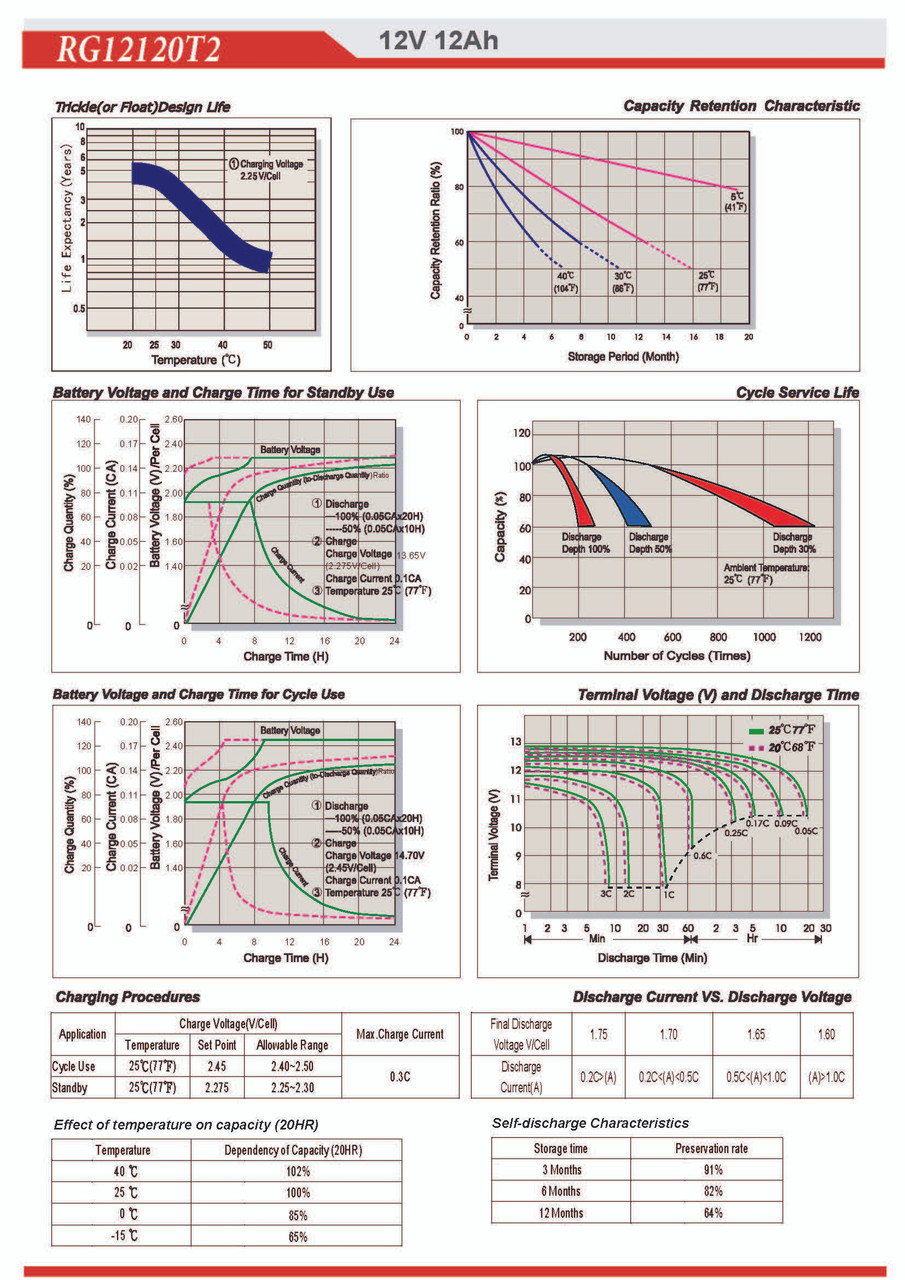 Raion Power RG12120T2 AGM Battery Discharge Curves for Electric Mobility Rascal 140T mobility scooter