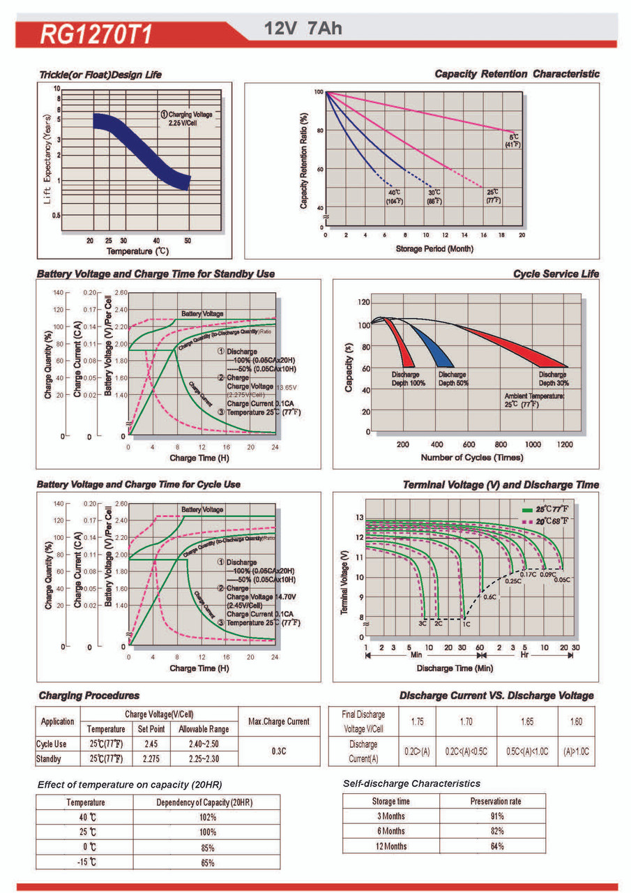 Raion Power 12V 7Ah AGM Battery Discharge Curves for National Power GT026P4-F1