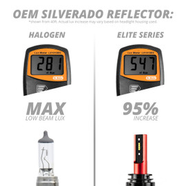 95% increase output over corresponding halogen bulb