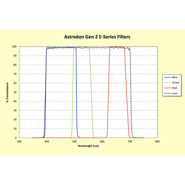 Astrodon LRGB Filter Set - E Series