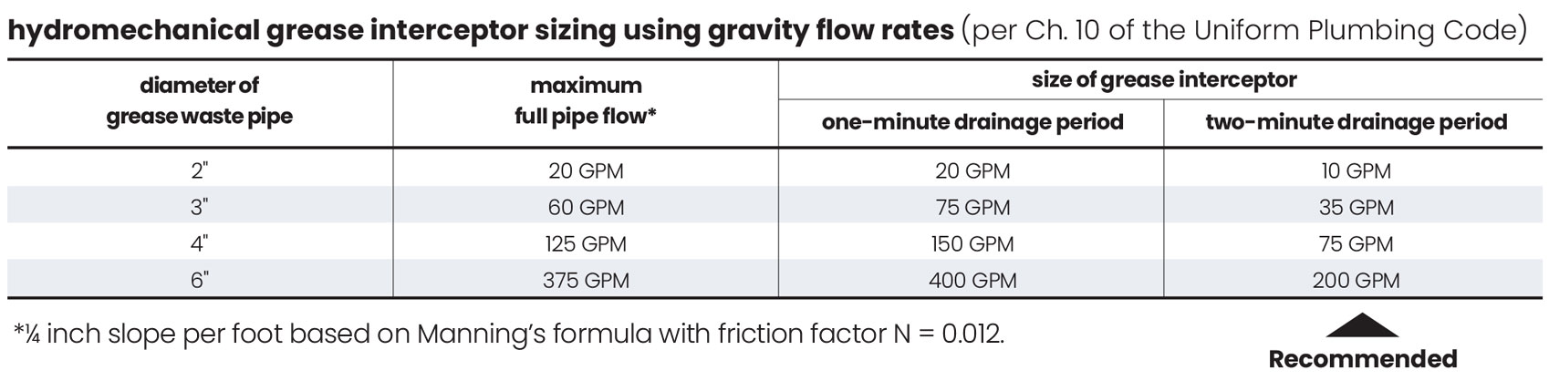 chart for sizing a grease interceptor by flow rate using Grease Production Sizing
