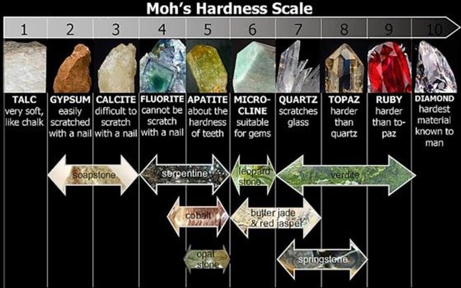 "JoolTool Add-on: Hard & Soft Stone Lapidary Kit 4"""
