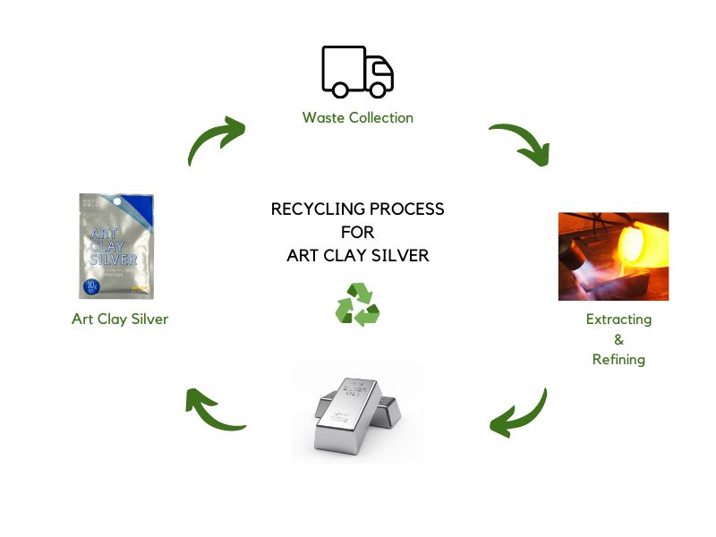 recycling-process-of-precious-metal-for-art-clay-silver.png