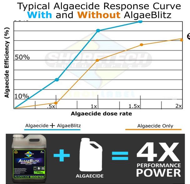Algae-Blitz Biocatalyst Adjuvant | Algaecide Booster (1 Gallon)