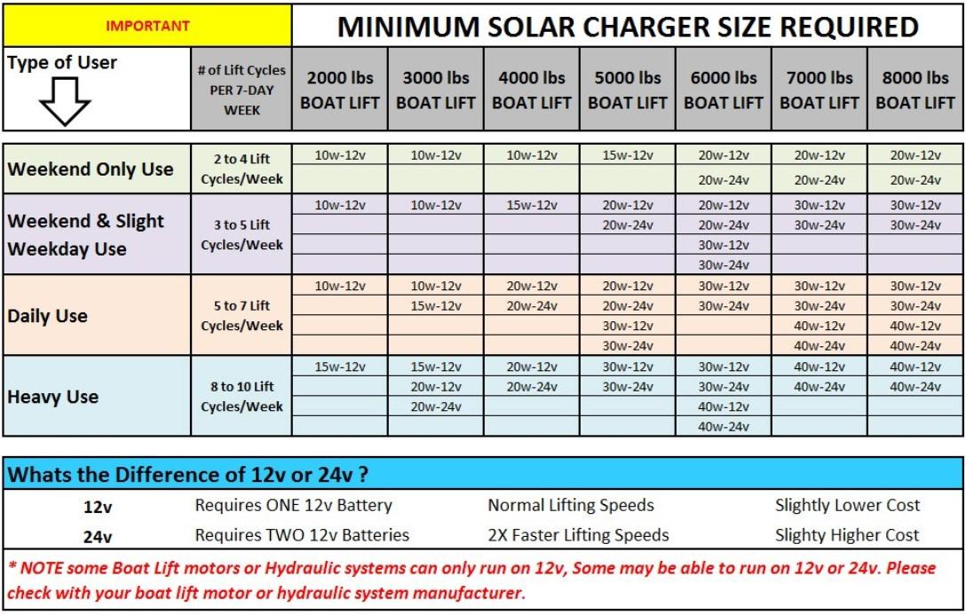 boat-lift-solar-charging-voltage-watage-sizing-chart.jpg