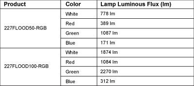 227flood-rgb-lumens-chart.jpg