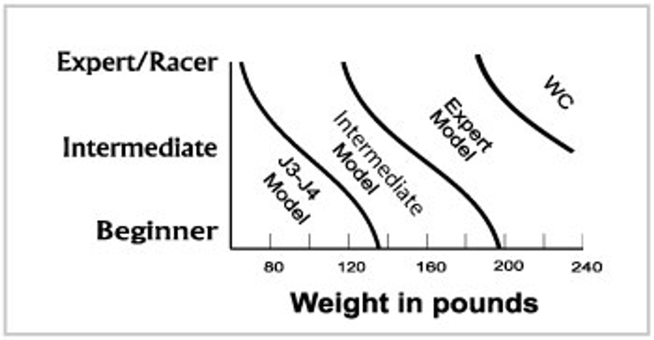 Booster Strap Intermediate Weight Chart