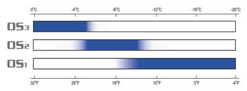 Dominator Elite Old Snow Wax Chart