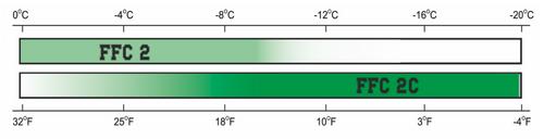 Dominator FFC2C Wax Chart