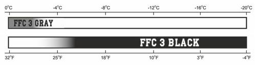 Dominator FFC3 Wax Chart