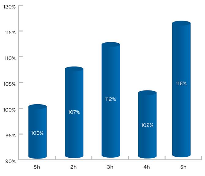fig 2 chart