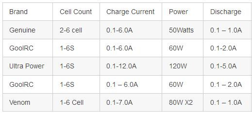 Top 5 best drone battery balance chargers