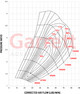 Garrett GTX3582R Gen II Turbo Assembly Kit V-Band / V-Band 1.01 A/R