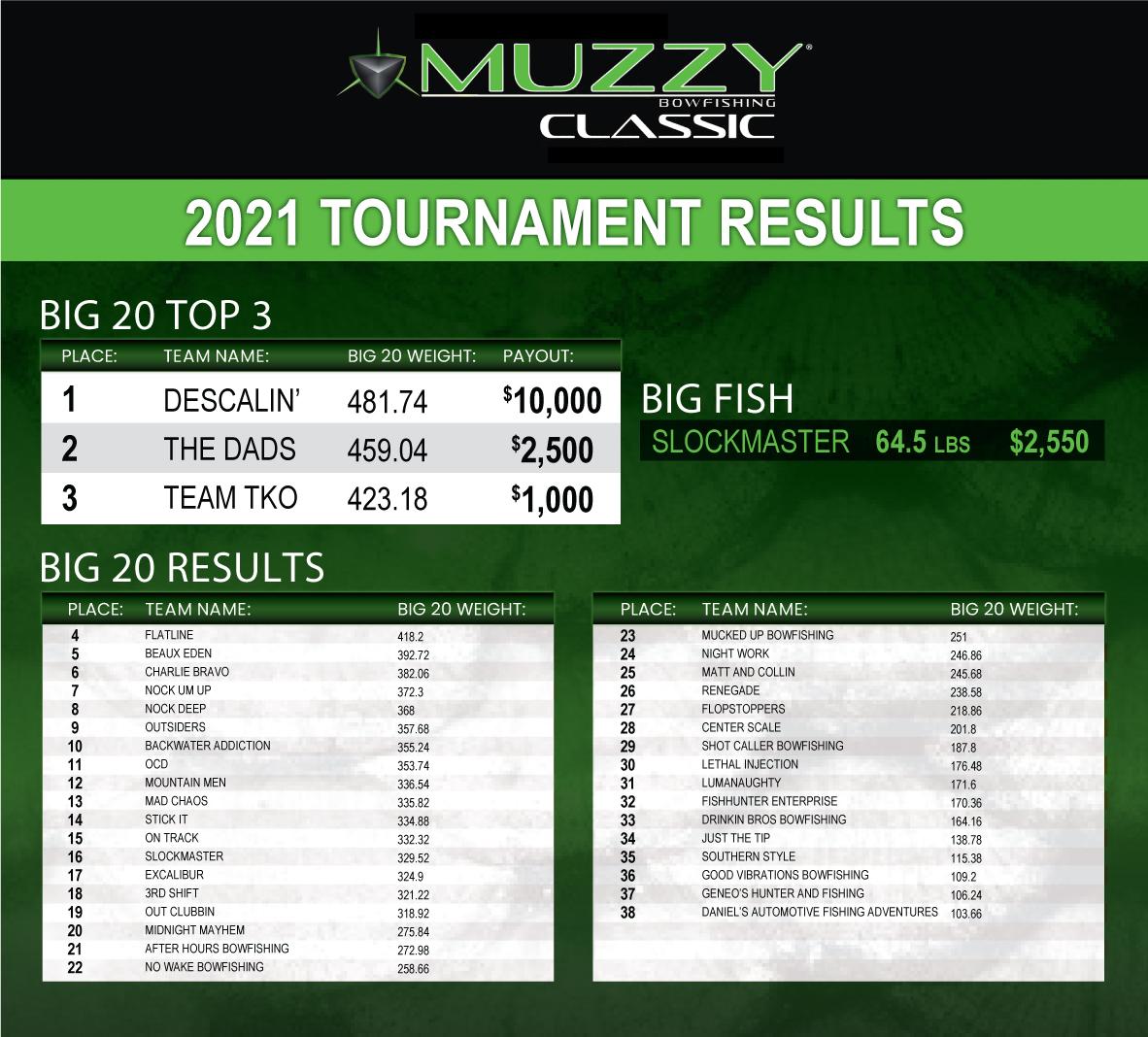 Muzzy Bowfishing Classic Results