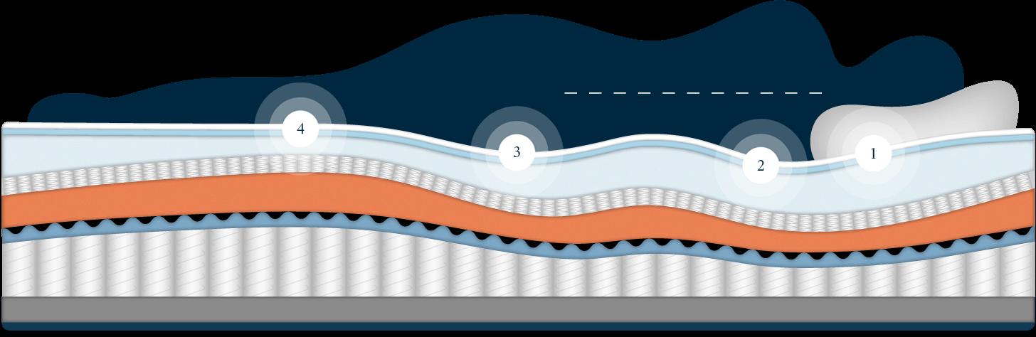 The Ultima Mattress - Wave Technology Breakdown