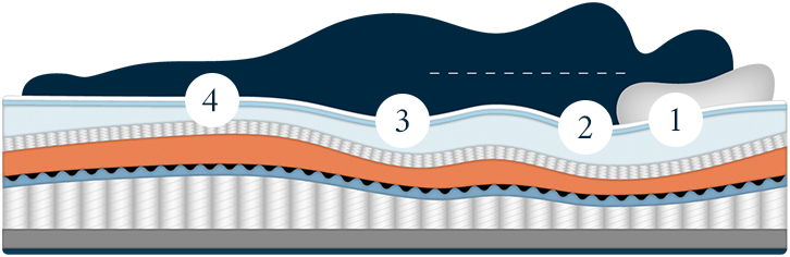 The Ultima Mattress - Wave Technology Overview