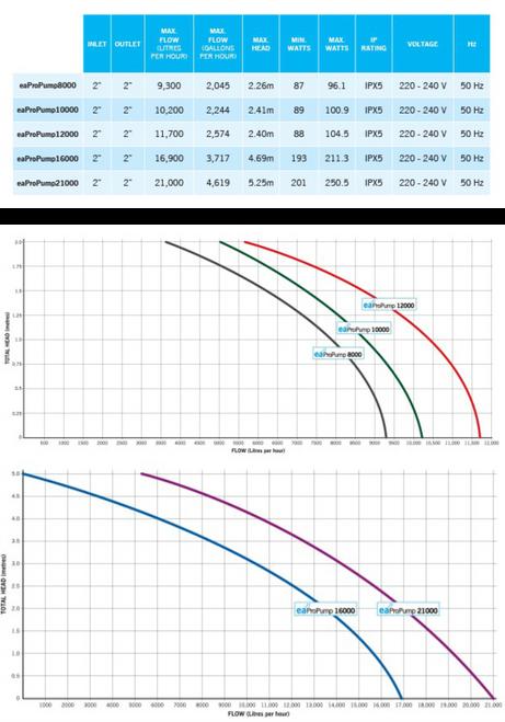Evolution Aqua Pro Pump 16000 specs and flow rates