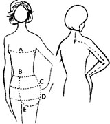 Image Showing  Measurement Locations on Body