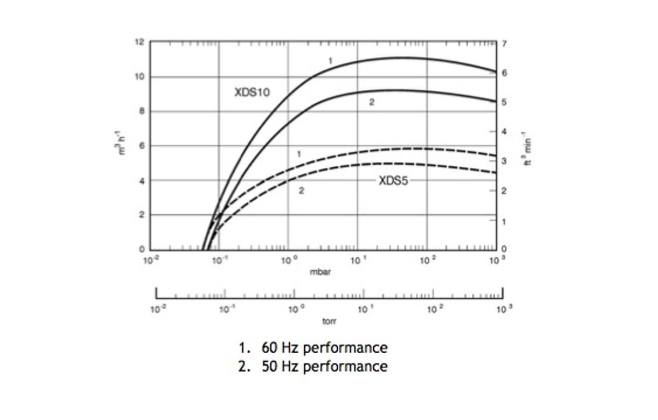 xds35i pump curve A73001983