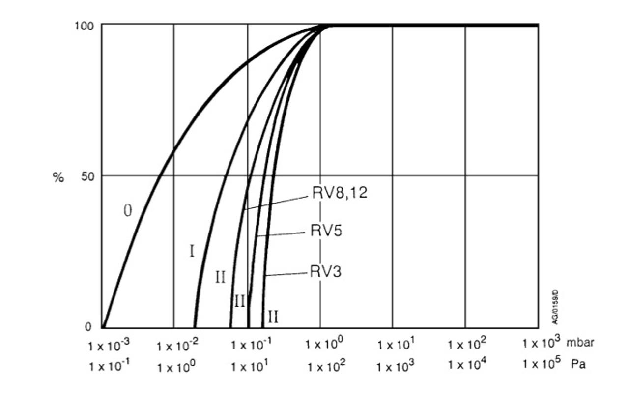 Edwards RV12 Vacuum Pump