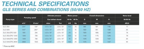 Atlas Copco GLS500 Rotary Piston Vacuum Pump- NEW