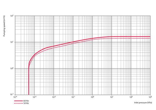 Alcatel 2015SD Vacuum Pump-Reconditioned