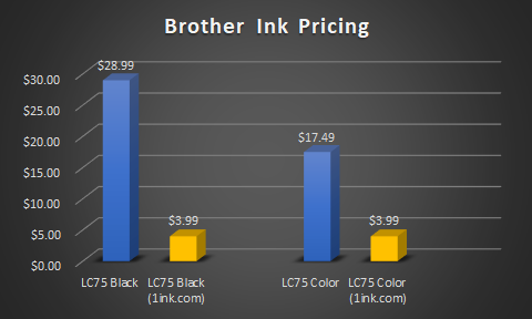 brother lc75 ink pricing graph